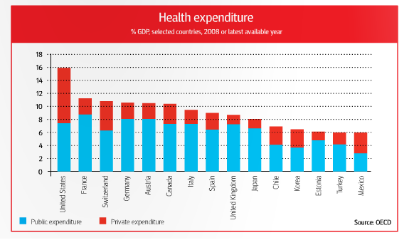 compare us and sweden healthcare A discussion about us health care costs a discussion about us health care costs health care costs in us vs europe healthcare system overview that you're paying per thing so we're talking either about prices or quantities so it's a little bit of both if you compare us across.